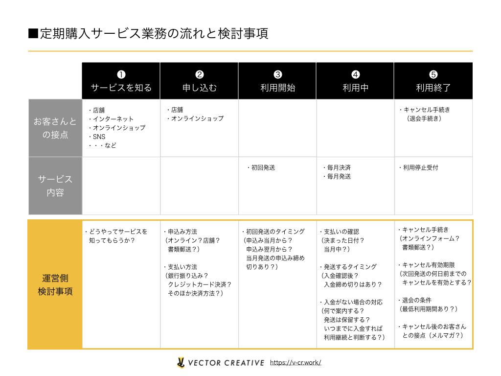定期購入サービス業務の流れと検討事項