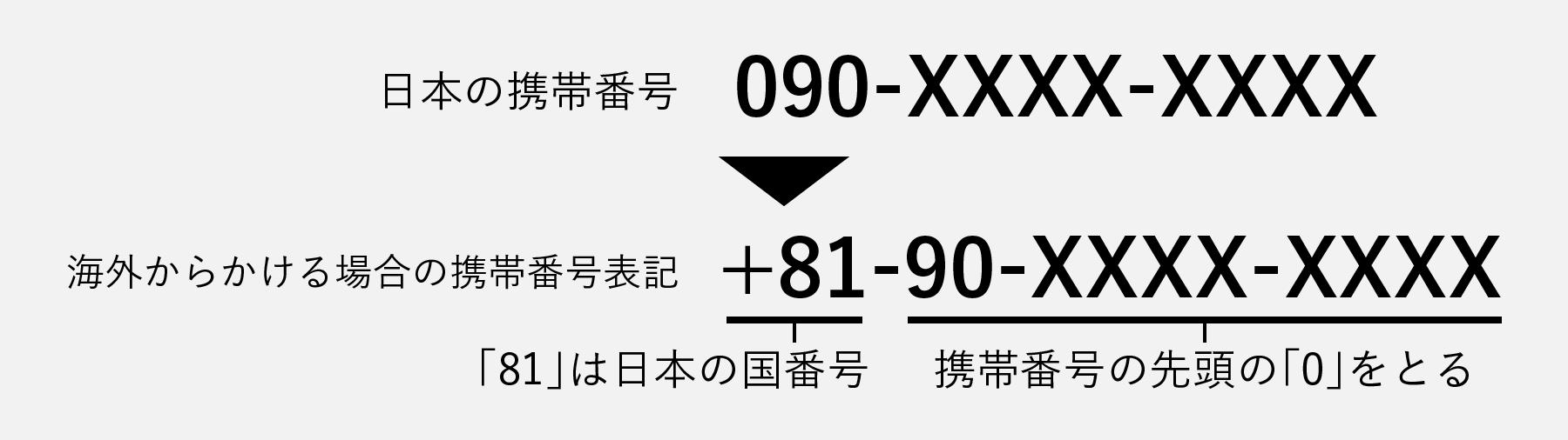 携帯電話の番号の場合-電話番号の海外表記