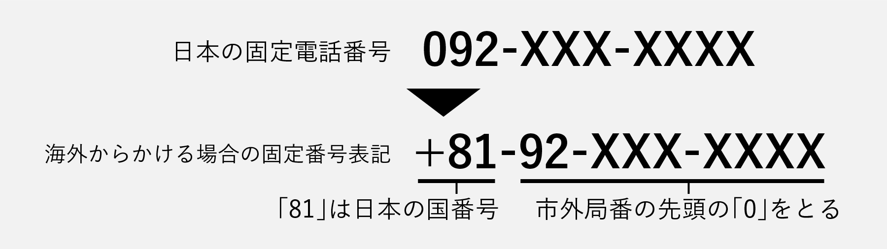固定電話番号の場合-電話番号の海外表記